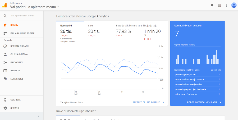 Google analytics primer strani
